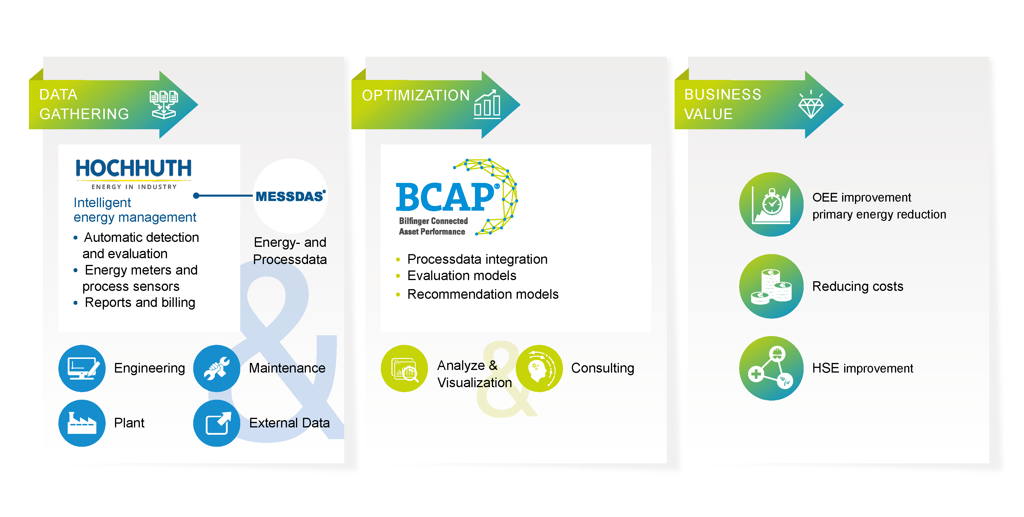 Bilfinger Digital Next combines intelligent energy management (MESSDAS) with further analysis and modeling including consulting based on BCAP
